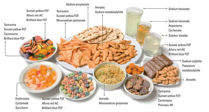 Additives and Preservatives to Avoid